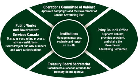 Chart of Federal Advertising Responsibility