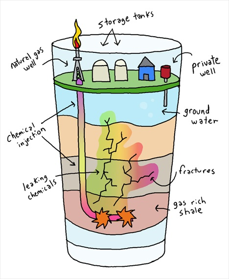Fracking: Whats in your water?