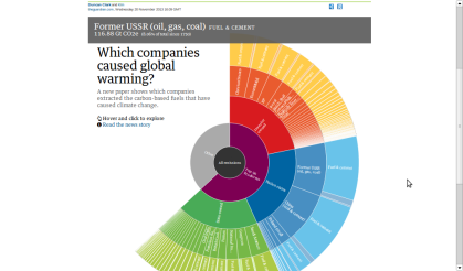 Click to go to the Guardian's interactive Graphic