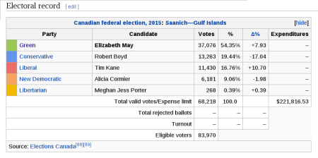 Elizabeth May Election Results - 2015