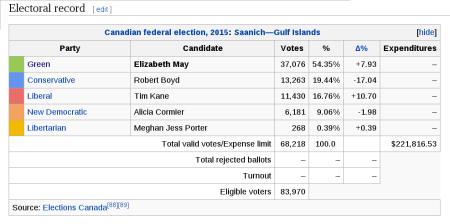 Elizabeth May Election Results - 2015