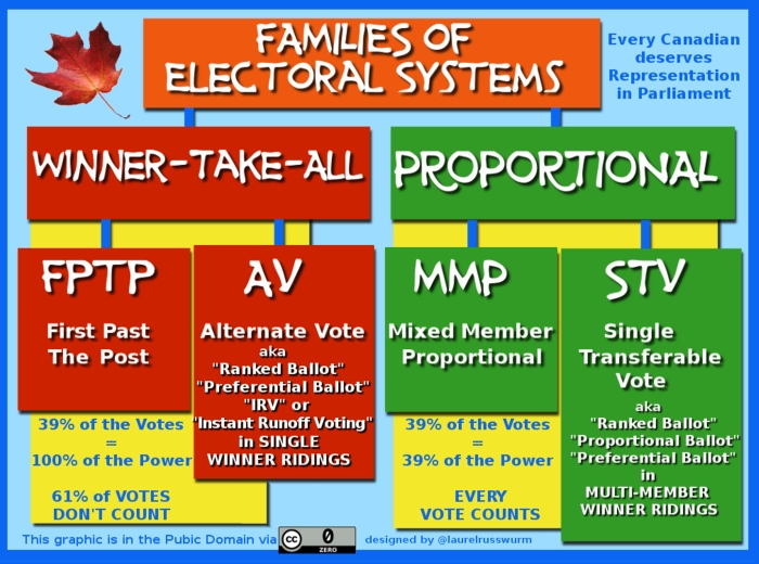 Families of Electoral Systems