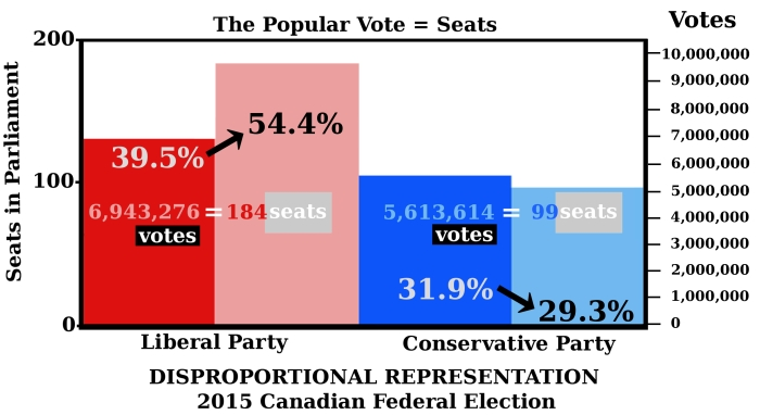 Graph shows Liberals 39.5% translate to more seats (54.4%), Conservative 31.9% votes translate to fewer seats (29.3%)