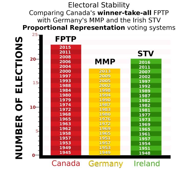 Canada-Germany-Ireland stability graph