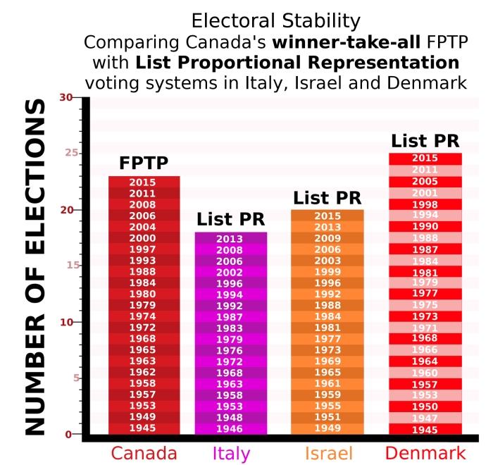 Canada-Israel-Italy-Denmark - stability graph