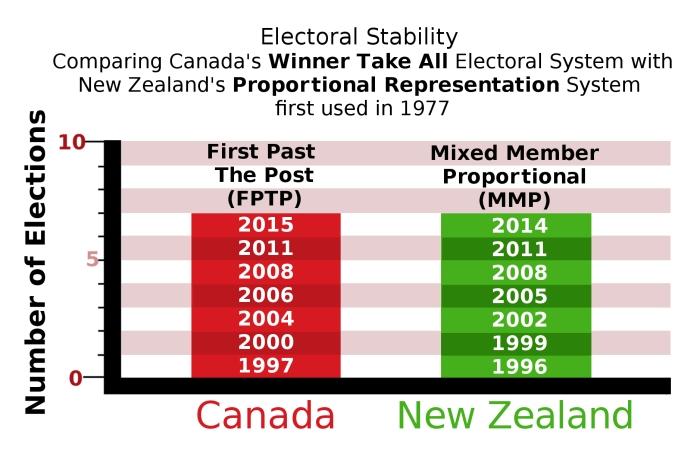 Canada v New Zealand - electoral stability
