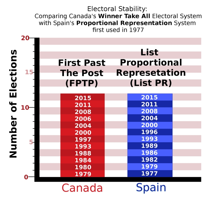 Canada v Spain - electoral stability