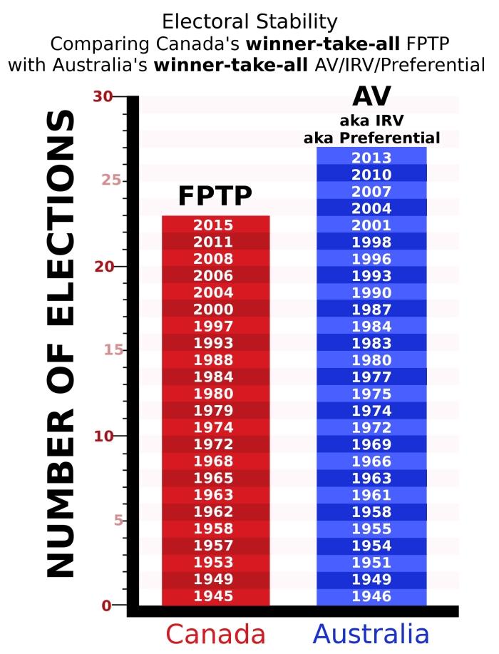FPTP-AV-stability graph