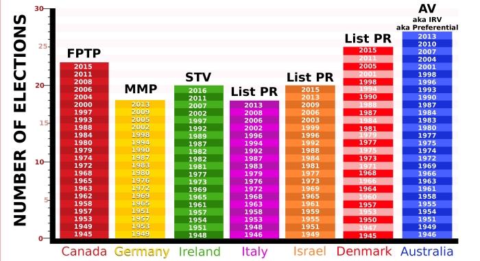 stability graph-FPTP-LPR-MMP-STV-AV