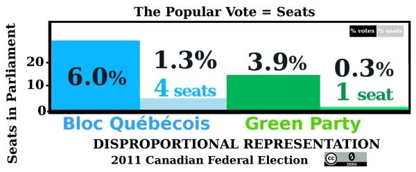 PopularVote-Seats-Bloc-Green 2011