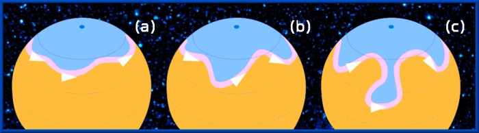 """Meanders of the northern hemisphere's jet stream developing (a, b) and finally detaching a """"drop"""" of cold air (c). Orange: warmer masses of air; pink: jet stream."""