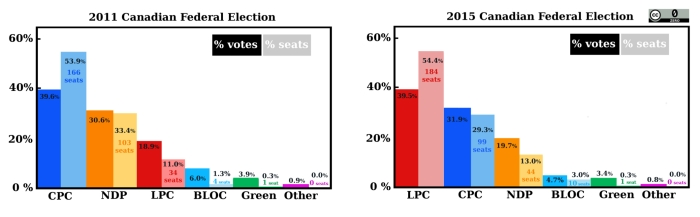 side by side 2011 and 2015 election results showing 39% seats = 100% of the power