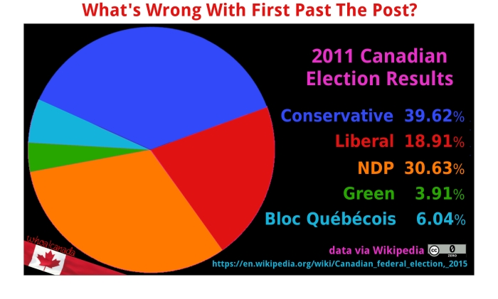 2011-canadian-election-pie-2