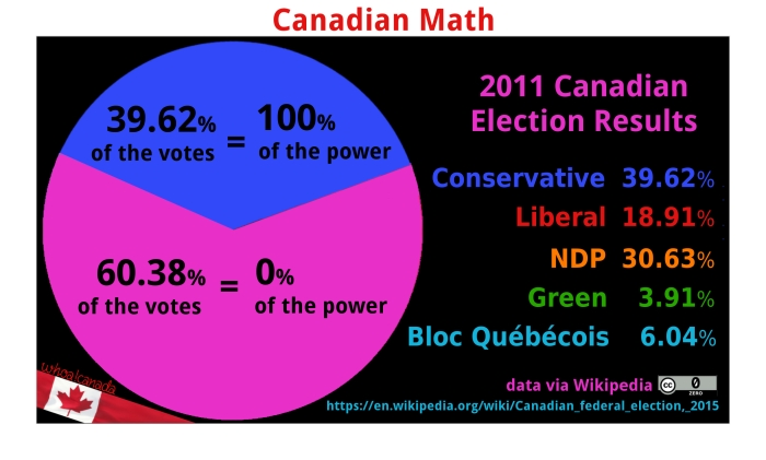 2011-canadian-election-pie-power2
