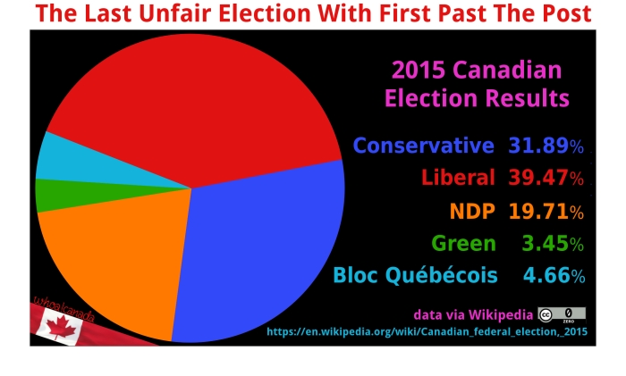 2015-canadian-election-pie-2
