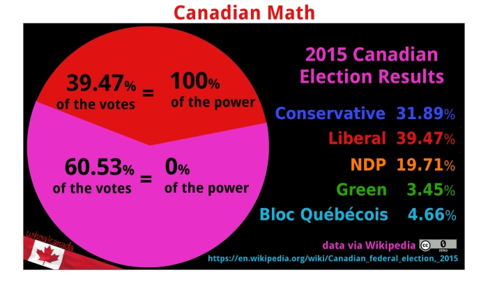 2015-canadian-election-pie-power2