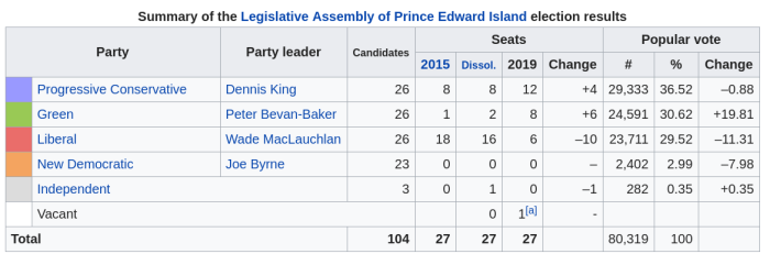2019 Prince Edward Island General Election Result Chart | Colour: Blue | Progressive Conservative - Leader Dennis King | 26 Candidates | 8 seats in 2015 | 8 seats at the dissolution of the legislature | 12 seats in 2019 | +4 | 29,333 votes | 36.52% Change -0.88 | Colour: Green | Green Party of PEI | Leader Peter Bevan-Baker | 26 Candidates | 1 seat in 2015 | 2 seats at the dissolution of the legislature | 8 seats in 2019 | +6 | 24,591 votes | 30.62% | Change +19.81 | Colour: Red | Liberal - Leader Wade MacLauchlan | 26 Candidates | 18 seats in 2015 | 16 seats at the dissolution of the legislature | 6 seats in 2019 | -10 | 23,711 votes | 29.52% | Change -11.31 | Colour: Orange | New Democratic - Leader Joe Byrne | 23 Candidates | 0 seats in 2015 | 0 seats at the dissolution of the legislature | 0 seats in 2019 | -- | 2,402 votes | 2.99% | Change -7.98 | Colour: Grey | Independent | 3 Candidates | 0 seats in 2015 | 1 seat at the dissolution of the legislature | 0 seats in 2019 | -1 | 282 votes | 0.35% | Change +35 | Colour: White | Vacant | 0 seats at dissolution | 1 Seat in 2019 | TOTAL 104 Candidates | 2015: 27 seats | dissolution: 27 seats | 2019 27 seats | Popular Vote: 80,319 | 100% |